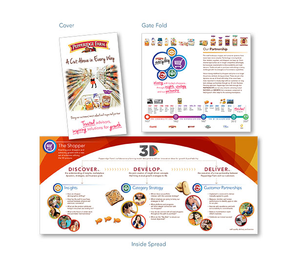 This image represents the cover, gatefold and inside spread of a marketing brochure designed for Pepperidge Farm. Desmarais Design provided all graphic services from initial design concept through production of the high-resolution, press ready digital file.